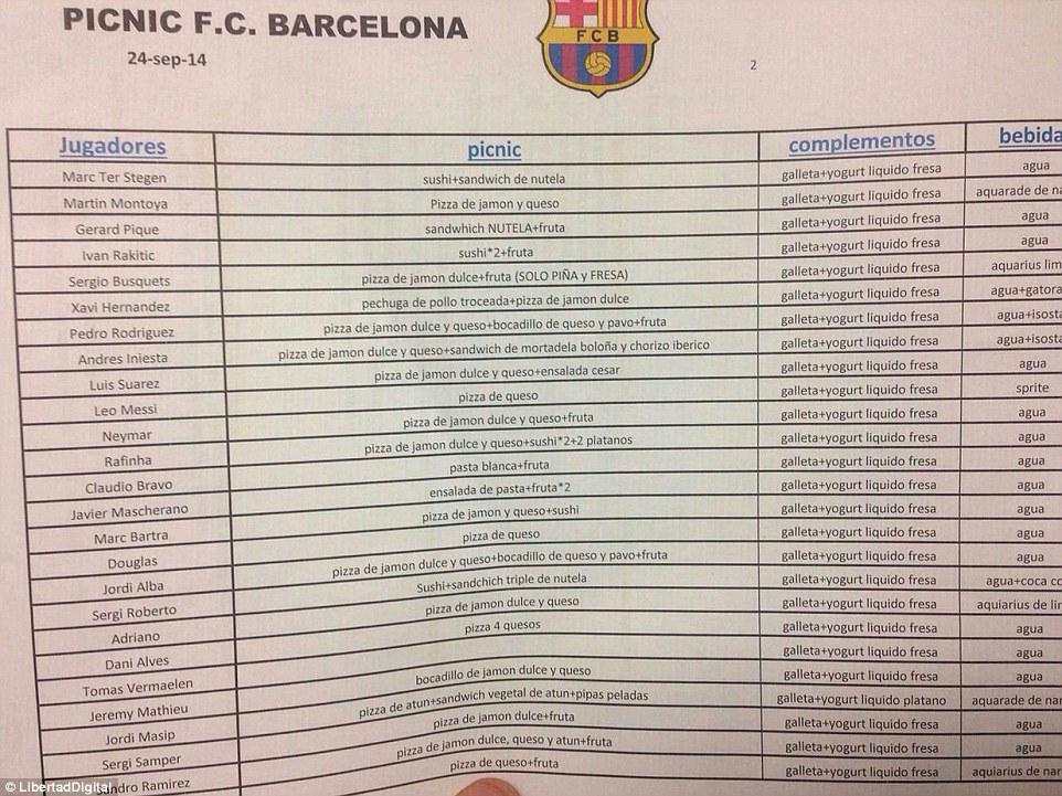 Jedálny lístok FC Barcelona (dailymail.co.uk)